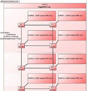 Sysml Internal Block Diagram