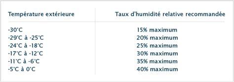 taux hygrom rie chambre taux d humidité maison quel taux humidit maison avie home