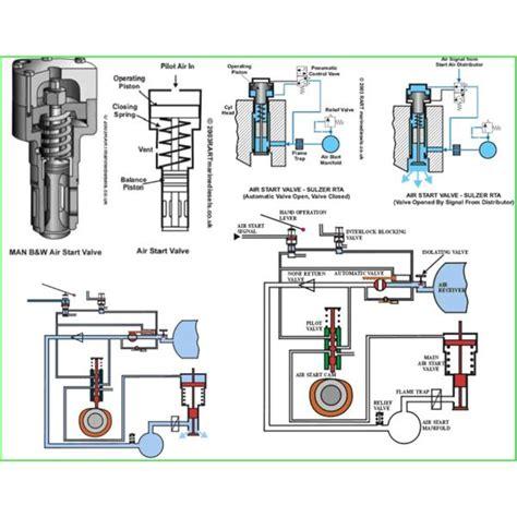 compressed air engine starting procedure   marine engine