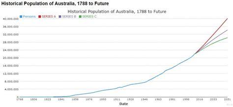 bureau d immigration australien australia 39 s migration waves 1945 to present