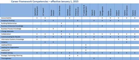competencies careerframework