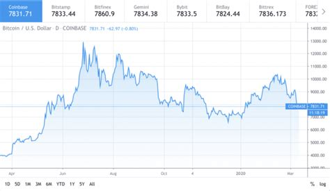 As bitcoin hit a record high of $19,000 a coin in december, the cofounder of the bitcoin.com website warned that bitcoin was the riskiest investment you can. Bitcoin Risks Breakdown to $6.5k as Selling Continues Near Long-term Support | NewsBTC - Crypto ...