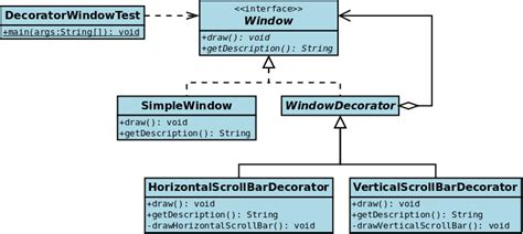 Java Decorator Pattern Reader by File Uml2 Decorator Pattern Png Wikimedia Commons