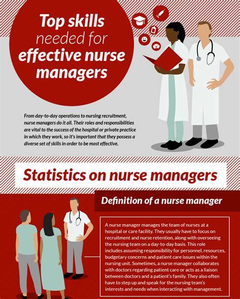 top skills needed  nursing management bradley