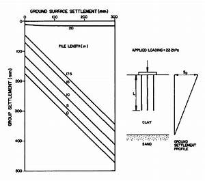 Effect Of Ground Movement On Piled Raft Foundation