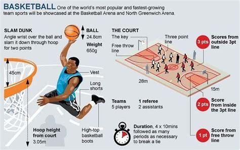 london  olympics basketball guide basketball