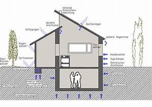Holz Versiegeln Gegen Wasser : tauwasser auf in bauteilen bauphysik feuchteschutz ~ Lizthompson.info Haus und Dekorationen