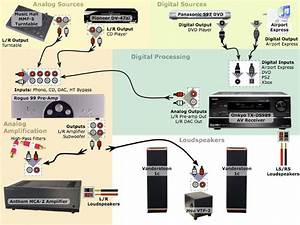 Home Theater Wiring Hdmi  U00bb Design And Ideas