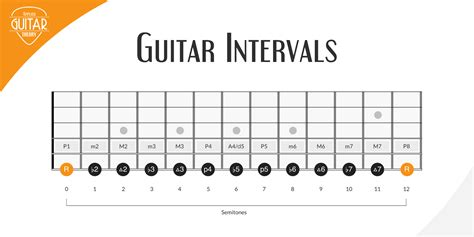 An interval may be described as horizontal, linear, or melodic if it refers to successively sounding tones. Intervals on Guitar: The Most Important Music Concept for Guitar Players? - Applied Guitar Theory