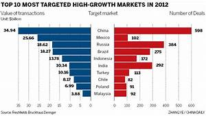 Nation now world's major target for M&A growth-market ...