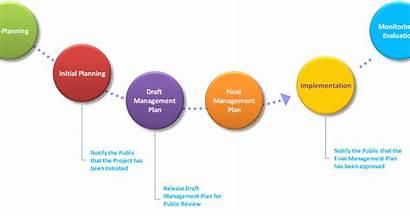Management Steps Planning Simple Process Project
