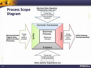 Project Scope Diagram