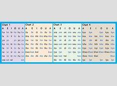 Oneida Language Sound Charts Oneida
