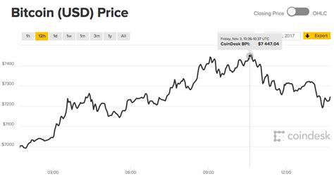 bitcoin price  bitcoin hits   fears