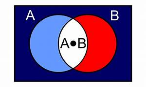 Venn Diagram Demorgans Law