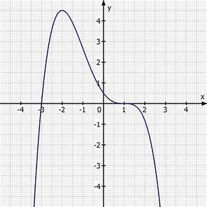 Nullstellen Berechnen Pq Formel : pq formel pq formel nach 2 polynomdivision drei mal ~ Themetempest.com Abrechnung