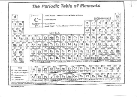 Periodic Table With Protons Neutrons And Electrons by 16 Best Images Of Definition Periodic Table Worksheet