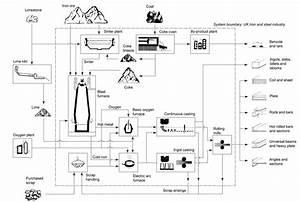 Simplified Process Flow Diagram Of The Uk Iron  U0026 Steel