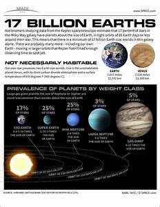 17 Billion Earths Fill Our Milky Way Galaxy  Infographic