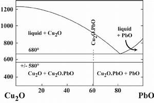 Phase Equilibrium Diagram Of The Cu O U2013pbo System 2  After