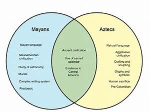 Difference Between Mayans And Aztecs