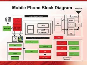 Mobile Phone Block Diagram