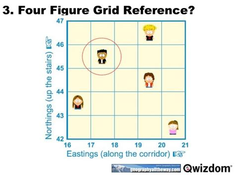 four figure grid reference