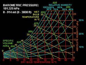 Psychrometric Chart Dry Bulb Bulb Psychrometrics 1 Healthy Heating