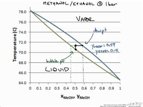 phase equilibrium txy diagram youtube