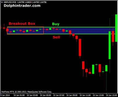 forex trading platforms with low deposit box breakout metatrader 4 indicator