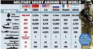 Who Would Win World War 3? US Military Vs. Russia And ...