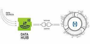 Sap Hybris Commerce And Isu Integration Using Datahub