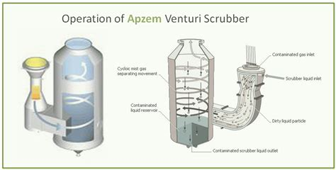 Air Scrubber Sizing