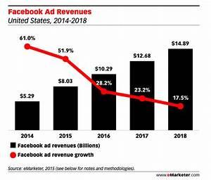 7 Ways Facebook's Big Algorithm Change Will Affect ...