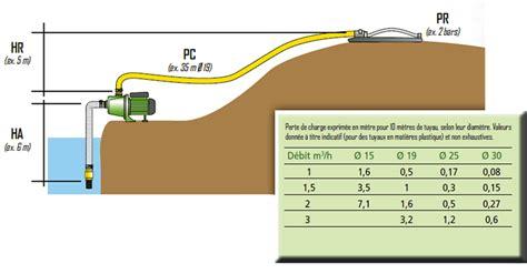 comment amorcer une pompe de surface choisir une pompe de jardin le de toutpourlamaison fr