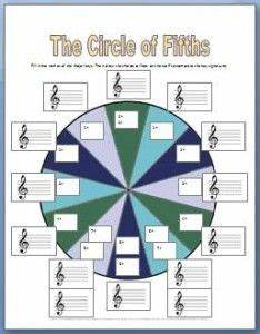 Circle Of Fifths Bass Clef Chart Great Piano Worksheets For Teaching The Circle Of Fifths