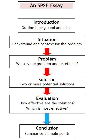 Problem Solution Outline Template by Writing Essays Spse Situation Problem Solutions