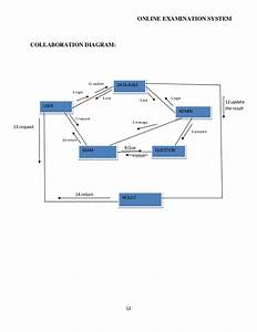 Software Requirement Specification For Online Examination