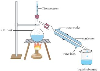 Notes Separation Mixture Grade Chemistry