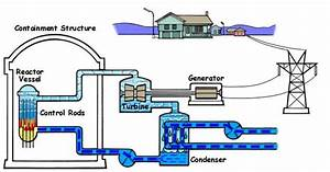 File Boilingwaterreactor Jpg