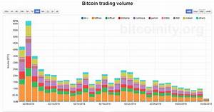 Bitcoin Price Tumbles As Google Trends And Trading Volumes