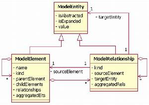 3  Uml Class Diagram Of The Active Model Data Structure