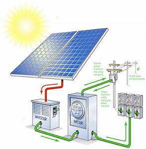 Understanding Solar Power System