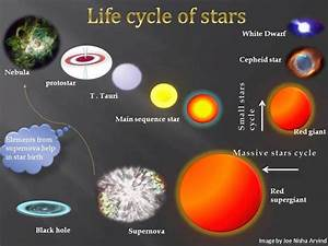 Life of a Star – Information on star lifecycle from birth ...