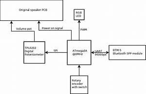 Emerythacks  Adding Bluetooth Remote Control To Computer