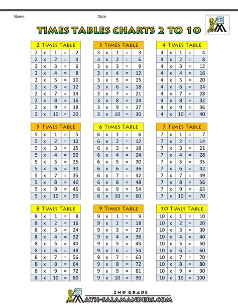 Times Tables Chart