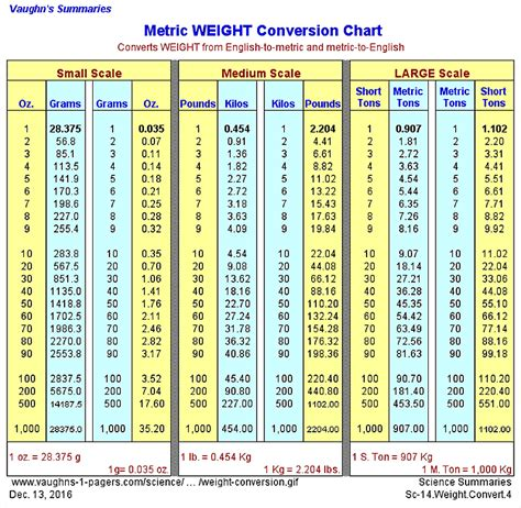 conversion liquide cuisine metric weight conversion chart vaughn 39 s summaries