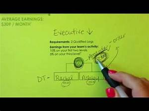 It Works Diamond Chart How To Promote To Executive In It Works Global 1 765 387