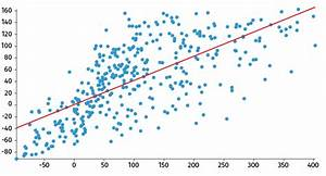 Scatter Plot - Charts