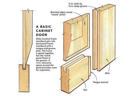 cabinet door construction types 12 best types of cabinet doors drawers images on